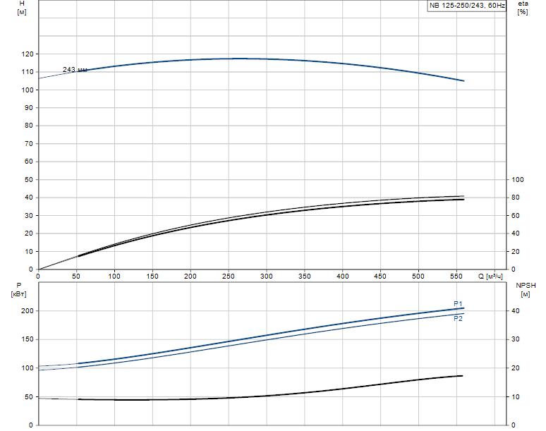 Гидравлические характеристики насоса Grundfos NB 125-250/243 AF2LBQQE артикул: 98310773