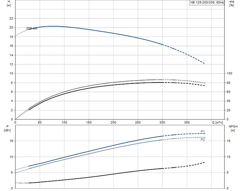 Гидравлические характеристики насоса Grundfos NB 125-200/208 A-F2-L-E-BQQE артикул: 98310865