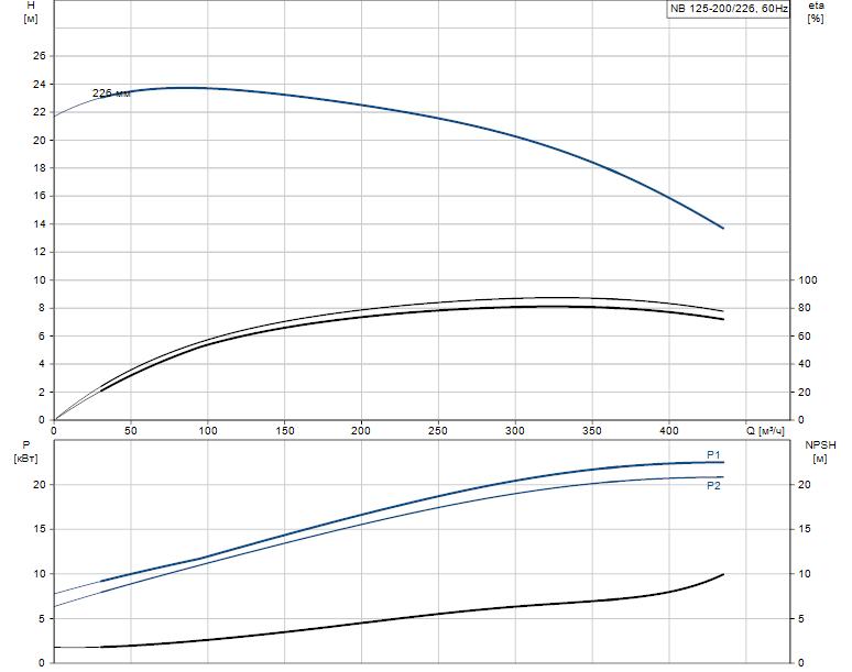 Гидравлические характеристики насоса Grundfos NB 125-200/226 A-F2-L-E-BQQE артикул: 98310867