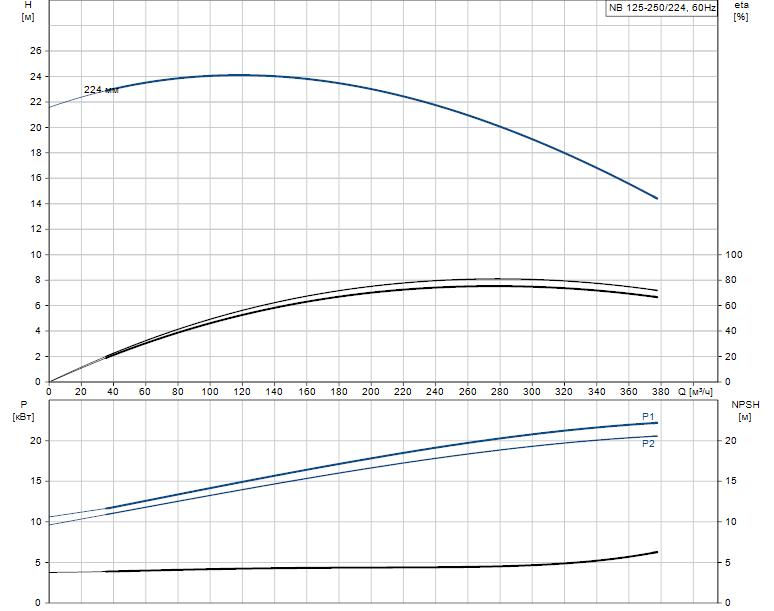 Гидравлические характеристики насоса Grundfos NB 125-250/224 AF2LBQQE артикул: 98310870