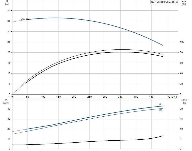 Гидравлические характеристики насоса Grundfos NB 125-250/269 AF2LBQQE артикул: 98310873