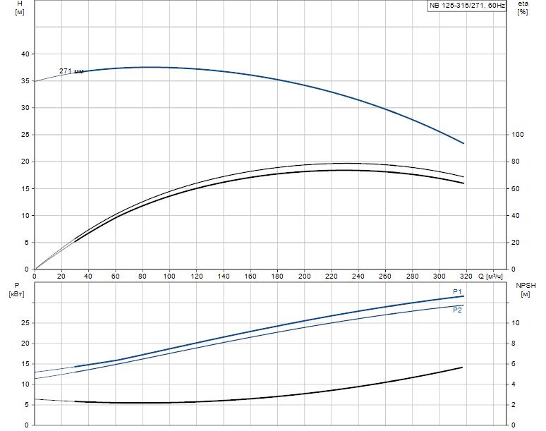 Гидравлические характеристики насоса Grundfos NB 125-315/271 AF2LBQQE артикул: 98310874