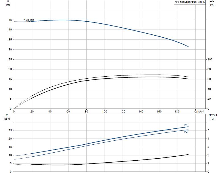 Гидравлические характеристики насоса Grundfos NB 100-400/438 A-F2-L-E-BQQE артикул: 98310929