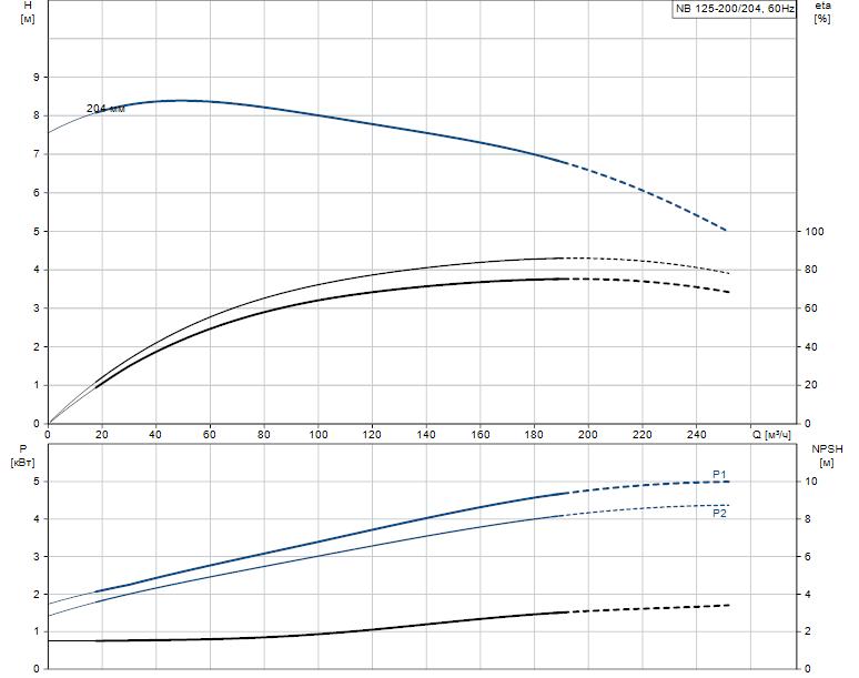 Гидравлические характеристики насоса Grundfos NB 125-200/204 A-F2-L-E-BQQE артикул: 98310930