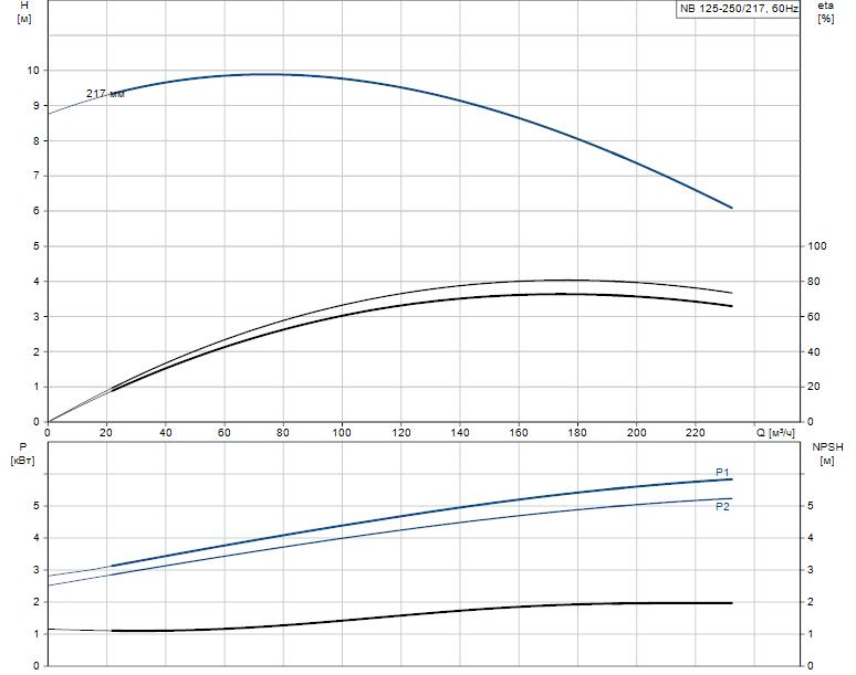 Гидравлические характеристики насоса Grundfos NB 125-250/217 AF2LBQQE артикул: 98310934