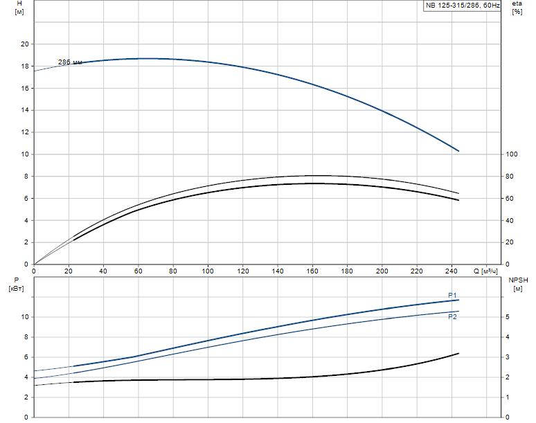 Гидравлические характеристики насоса Grundfos NB 125-315/286 AF2LBQQE артикул: 98310939