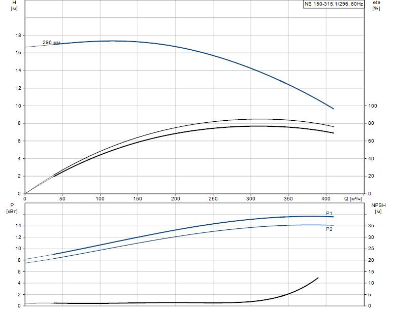 Гидравлические характеристики насоса Grundfos NB 150-315.1/296 AS-F2-K-BQQE артикул: 98311170