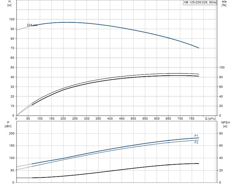 Гидравлические характеристики насоса Grundfos NB 125-200/226 AS-F2-L-E-BQQE артикул: 98311231