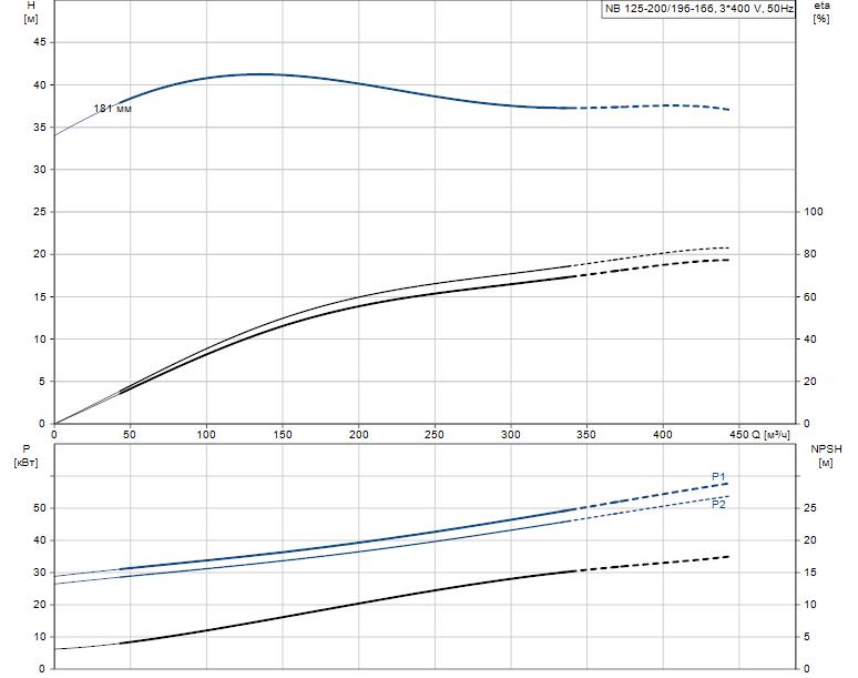 Гидравлические характеристики насоса Grundfos NB 125-200/196-166 A-F2-N-E-BAQE артикул: 98315010