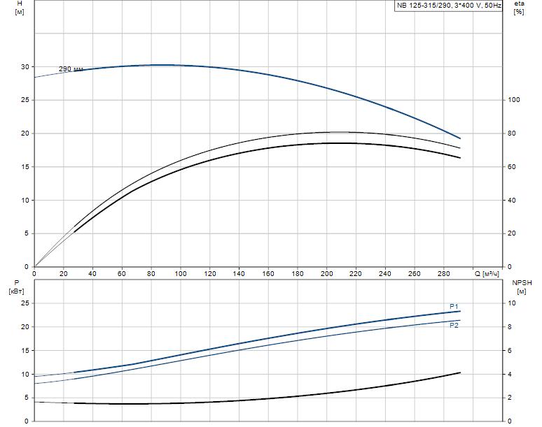 Гидравлические характеристики насоса Grundfos NB 125-315/290 AF2KBAQE артикул: 98329739