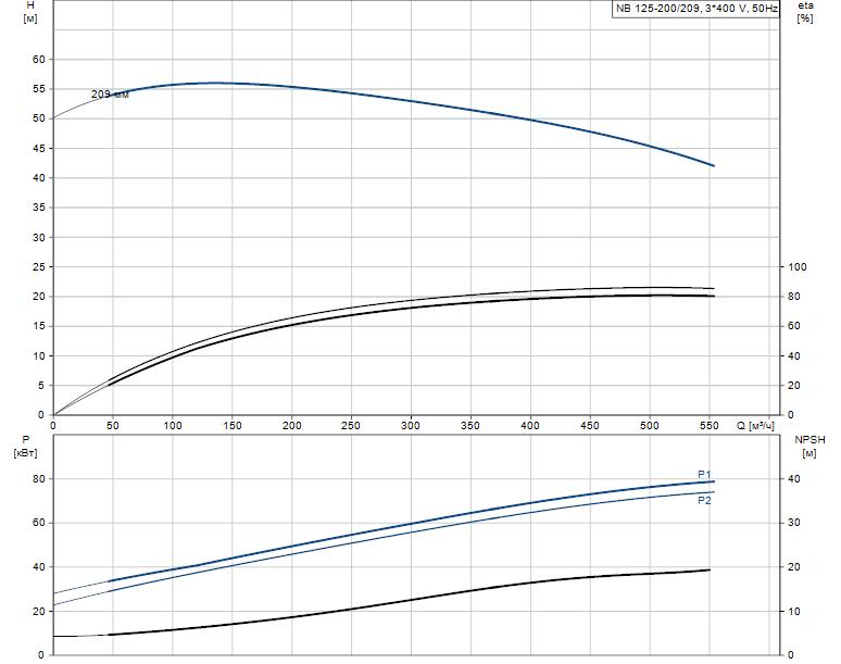Гидравлические характеристики насоса Grundfos NB 125-200/209 A-F2-R-E-BAQE артикул: 98330535
