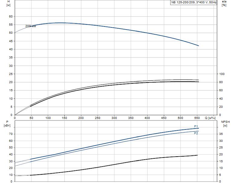 Гидравлические характеристики насоса Grundfos NB 125-200/209 AS-F2-K-E-BQQE артикул: 98340679