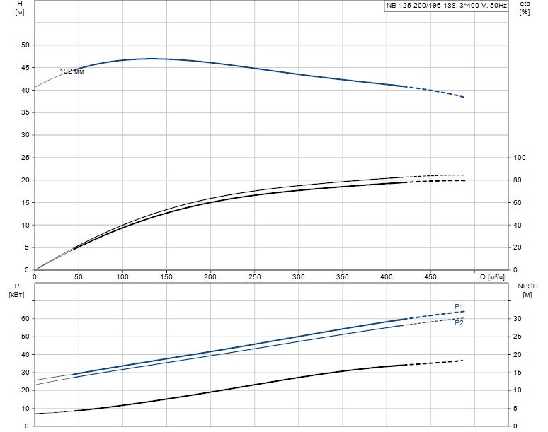 Гидравлические характеристики насоса Grundfos NB 125-200/196-188 AS-F2-K-E-BQQE артикул: 98340682