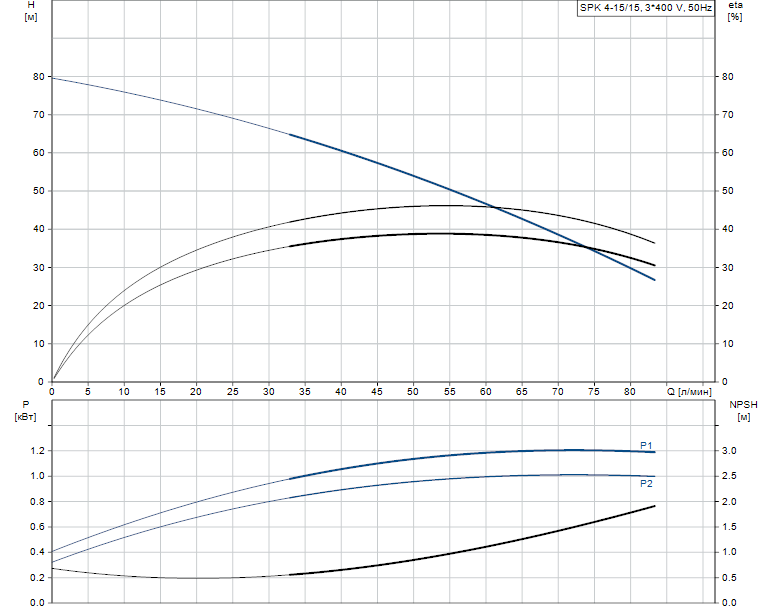 Гидравлические характеристики насоса Grundfos SPK 4-15/15 A-W-A-AUUV артикул: 98776578